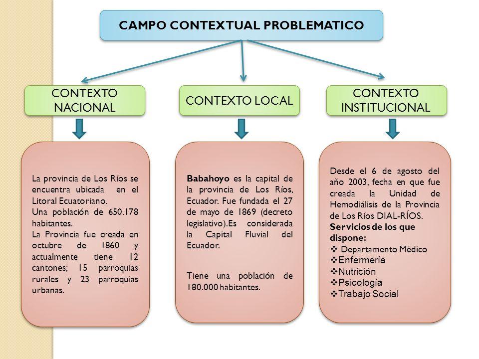CAMPO CONTEXTUAL PROBLEMATICO CONTEXTO NACIONAL La provincia de Los Ríos se encuentra ubicada en el Litoral Ecuatoriano.