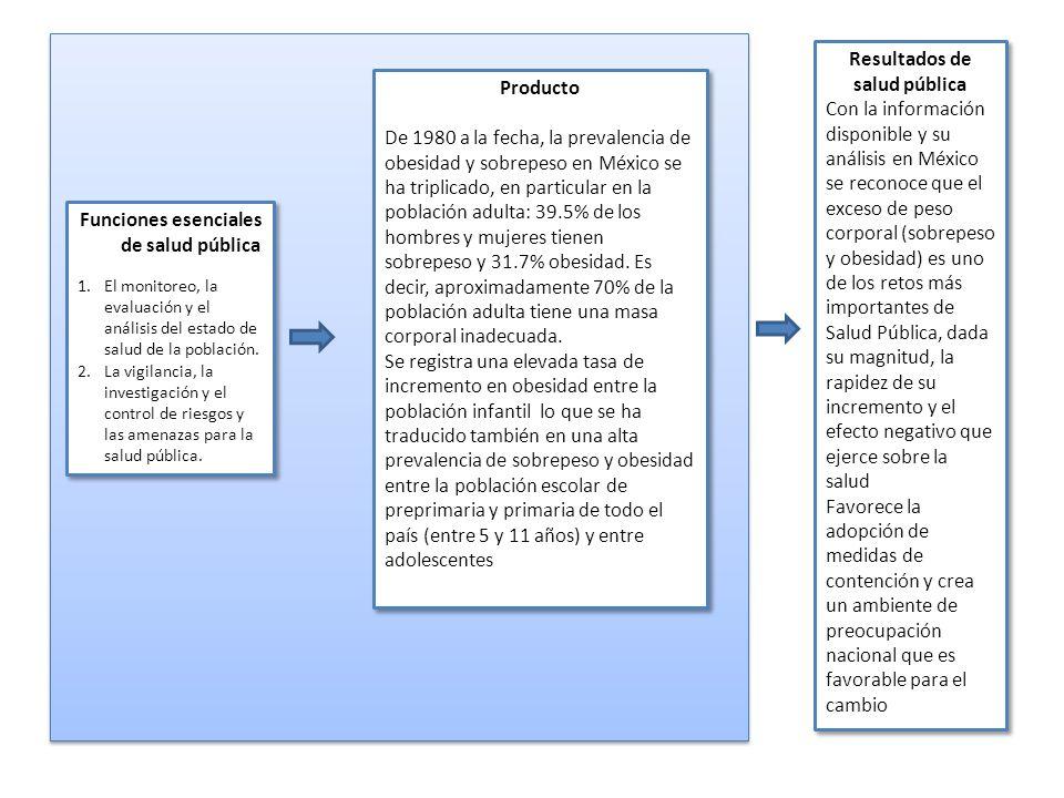 Funciones esenciales de salud pública 1.El monitoreo, la evaluación y el análisis del estado de salud de la población. 2.La vigilancia, la investigaci