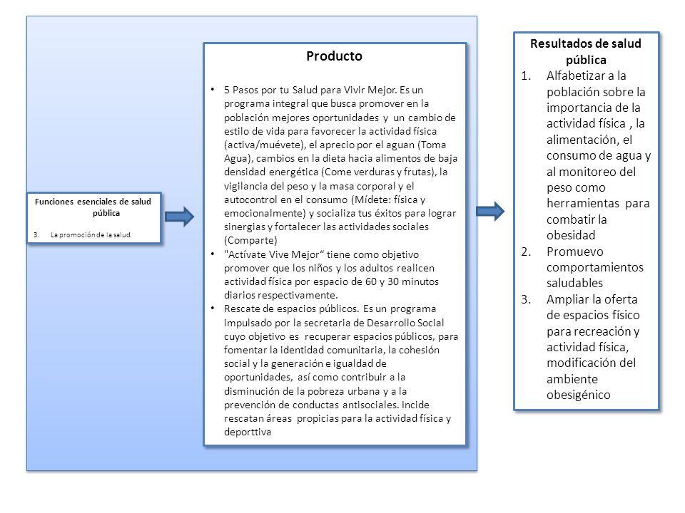 Funciones esenciales de salud pública 3.La promoción de la salud. Funciones esenciales de salud pública 3.La promoción de la salud. Producto 5 Pasos p