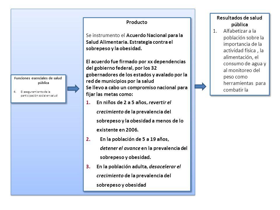 Producto Se instrumento el Acuerdo Nacional para la Salud Alimentaria. Estrategia contra el sobrepeso y la obesidad. El acuerdo fue firmado por xx dep