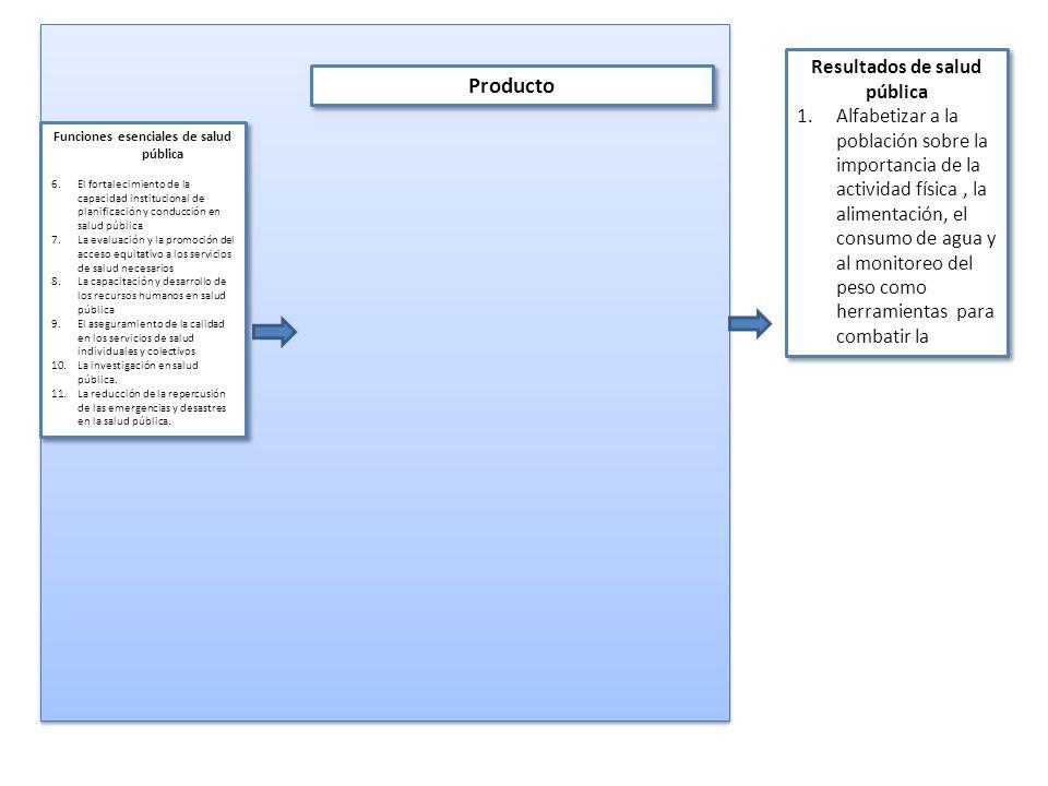 Funciones esenciales de salud pública 6.El fortalecimiento de la capacidad institucional de planificación y conducción en salud pública 7.La evaluació