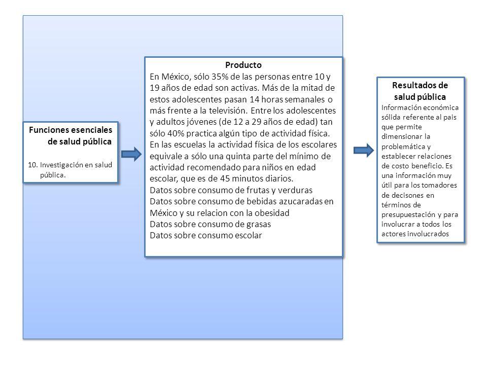 Funciones esenciales de salud pública 10.Investigación en salud pública. Funciones esenciales de salud pública 10.Investigación en salud pública. Prod