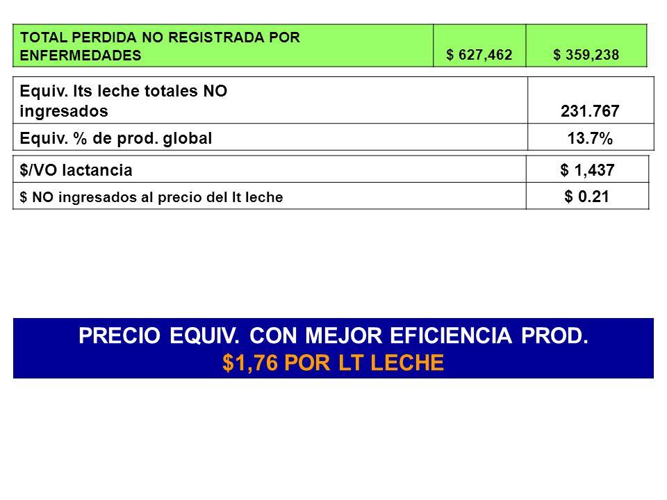 TOTAL PERDIDA NO REGISTRADA POR ENFERMEDADES$ 627,462$ 359,238 Equiv.