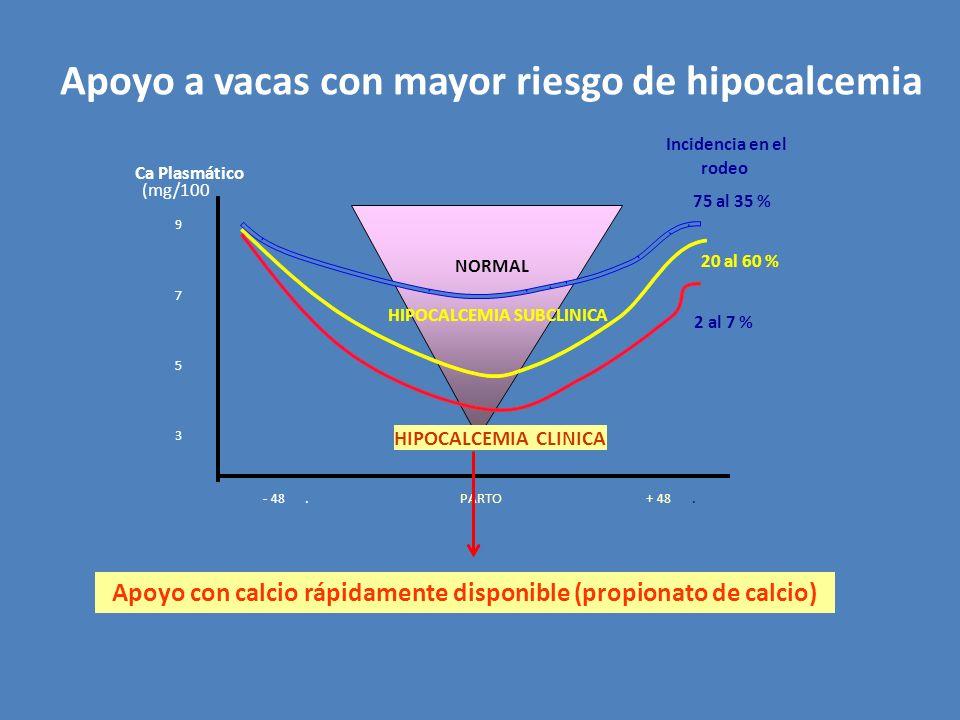 NORMAL Ca Plasmático (mg/100 9 7 5 3 PARTO- 48.+ 48.