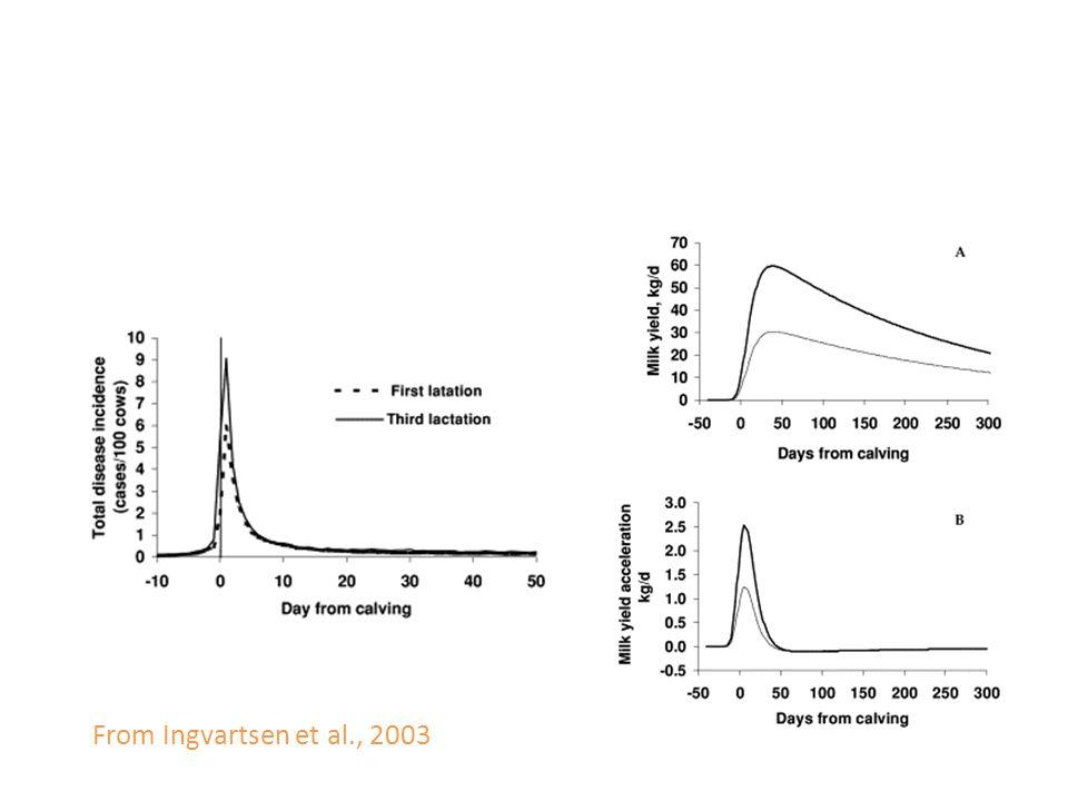 From Ingvartsen et al., 2003