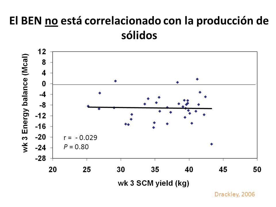 El BEN no está correlacionado con la producción de sólidos r = - 0.029 P = 0.80 Drackley, 2006