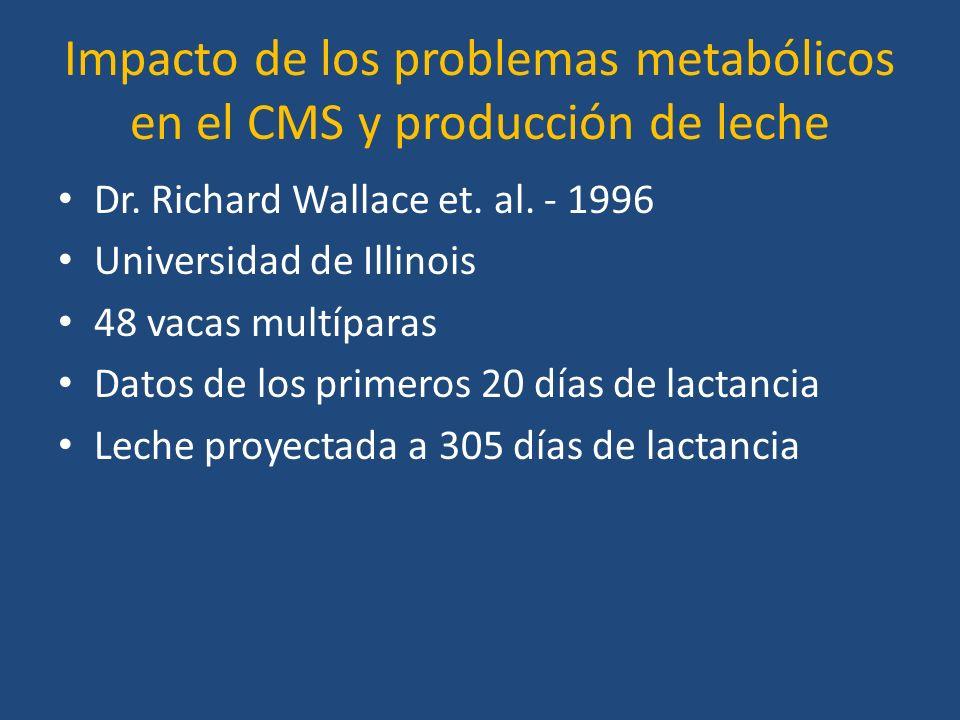 Impacto de los problemas metabólicos en el CMS y producción de leche Dr.
