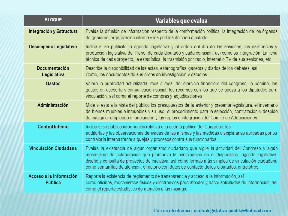 Correo electrónico: cimtralegislativo.puebla@hotmail.com BLOQUE Variables que evalúa Integración y Estructura Evalúa la difusión de información respec