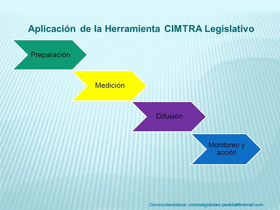Correo electrónico: cimtralegislativo.puebla@hotmail.com Preparación Medición Difusión Monitoreo y acción Aplicación de la Herramienta CIMTRA Legislat
