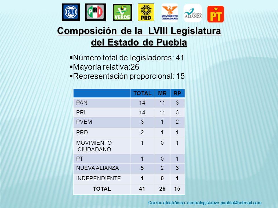 Correo electrónico: cimtralegislativo.puebla@hotmail.com TOTALMRRP PAN14113 PRI14113 PVEM312 PRD211 MOVIMIENTO CIUDADANO 101 PT101 NUEVA ALIANZA523 INDEPENDIENTE101 TOTAL412615 Composición de la LVIII Legislatura del Estado de Puebla Número total de legisladores: 41 Mayoría relativa:26 Representación proporcional: 15