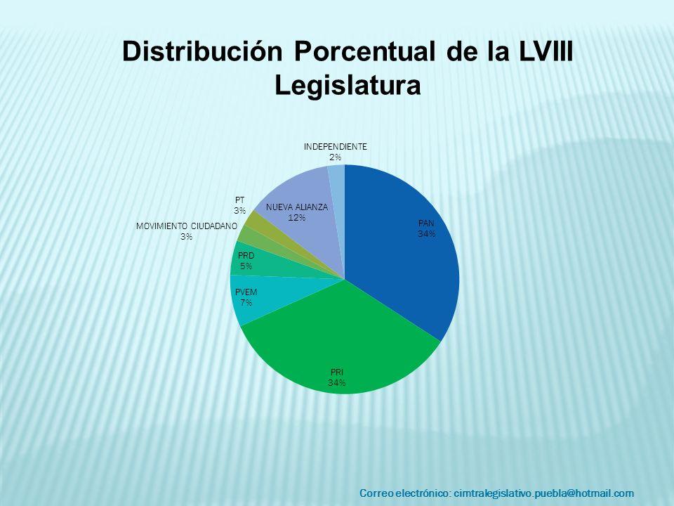 Correo electrónico: cimtralegislativo.puebla@hotmail.com Distribución Porcentual de la LVIII Legislatura