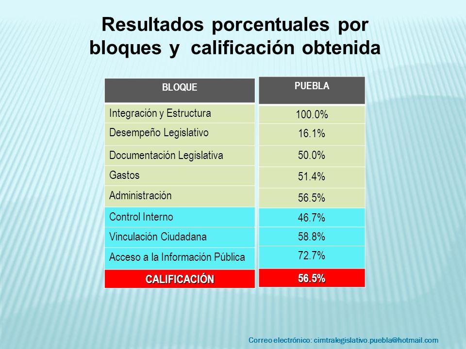 Correo electrónico: cimtralegislativo.puebla@hotmail.com Resultados porcentuales por bloques y calificación obtenida BLOQUE Integración y Estructura Desempeño Legislativo Documentación Legislativa Gastos Administración Control Interno Vinculación Ciudadana Acceso a la Información Pública CALIFICACIÓN PUEBLA 100.0% 16.1% 50.0% 51.4% 56.5% 46.7% 58.8% 72.7% 56.5%