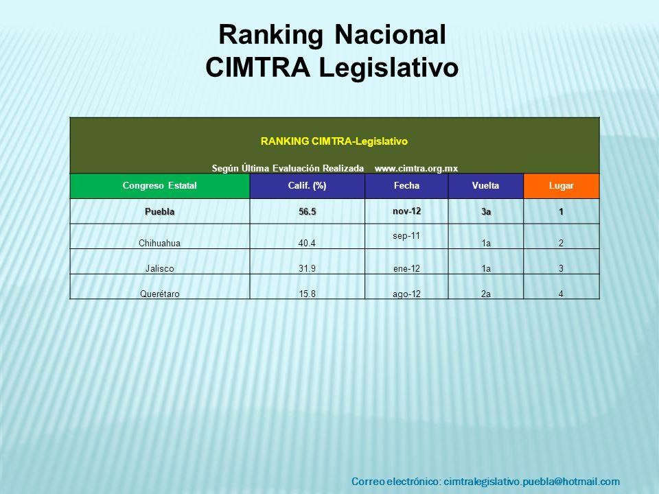 Correo electrónico: cimtralegislativo.puebla@hotmail.com RANKING CIMTRA-Legislativo Según Última Evaluación Realizada www.cimtra.org.mx Congreso Estat