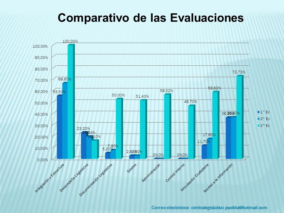 Correo electrónico: cimtralegislativo.puebla@hotmail.com Comparativo de las Evaluaciones