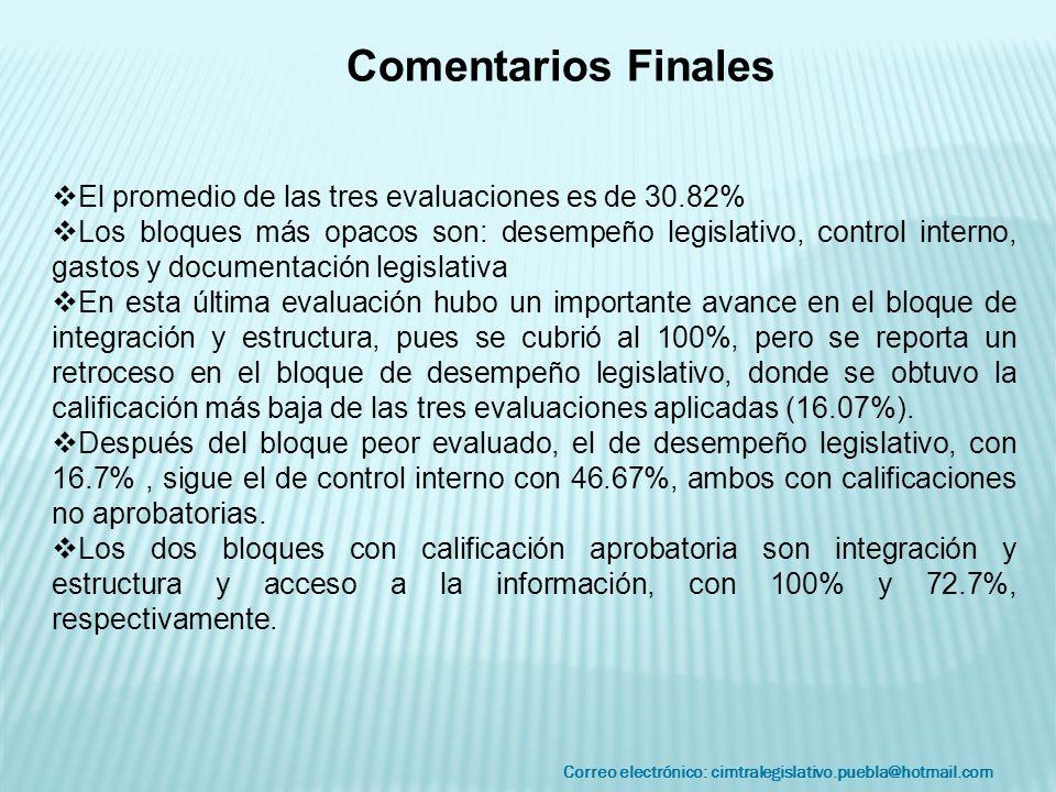 Correo electrónico: cimtralegislativo.puebla@hotmail.com Comentarios Finales El promedio de las tres evaluaciones es de 30.82% Los bloques más opacos