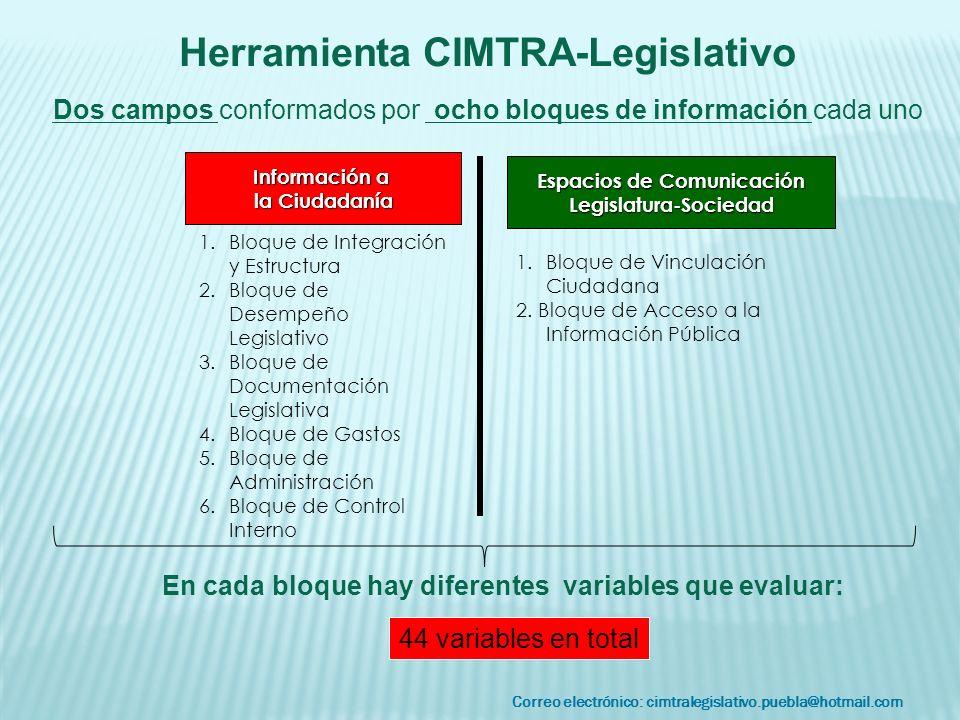 Correo electrónico: cimtralegislativo.puebla@hotmail.com Herramienta CIMTRA-Legislativo Dos campos conformados por ocho bloques de información cada un