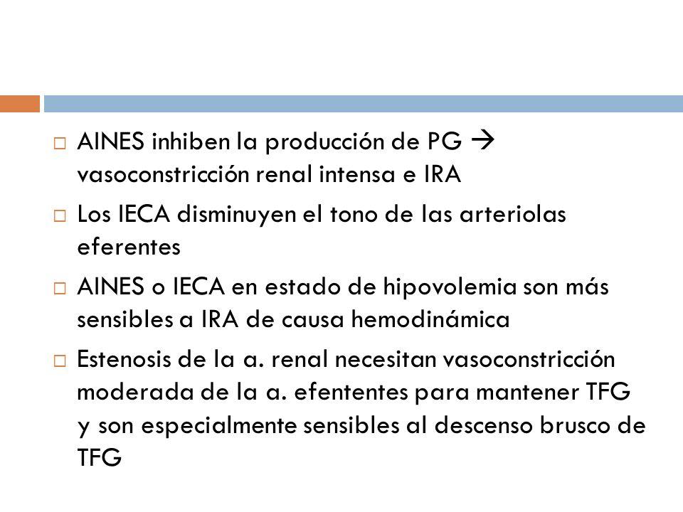 AINES inhiben la producción de PG vasoconstricción renal intensa e IRA Los IECA disminuyen el tono de las arteriolas eferentes AINES o IECA en estado