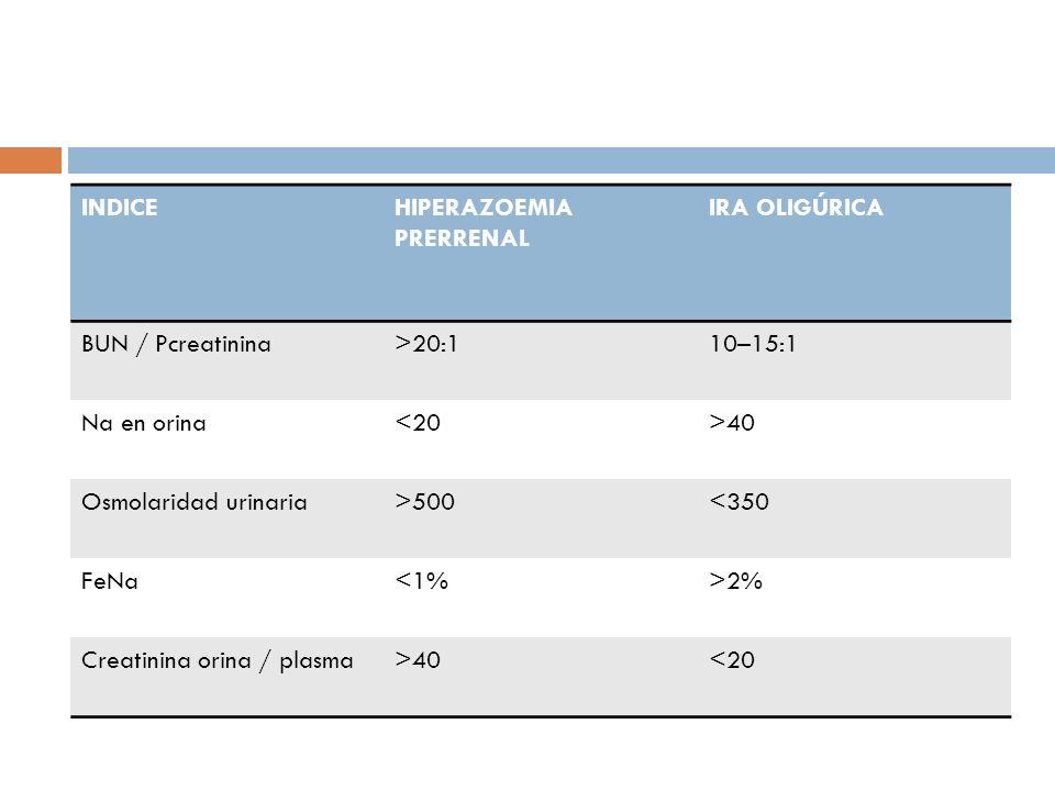 INDICEHIPERAZOEMIA PRERRENAL IRA OLIGÚRICA BUN / Pcreatinina>20:110–15:1 Na en orina<20>40 Osmolaridad urinaria>500<350 FeNa<1%>2% Creatinina orina /