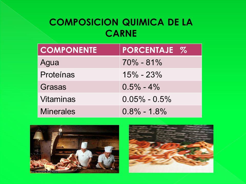 COMPONENTEPORCENTAJE % Agua70% - 81% Proteínas15% - 23% Grasas0.5% - 4% Vitaminas0.05% - 0.5% Minerales0.8% - 1.8% COMPOSICION QUIMICA DE LA CARNE