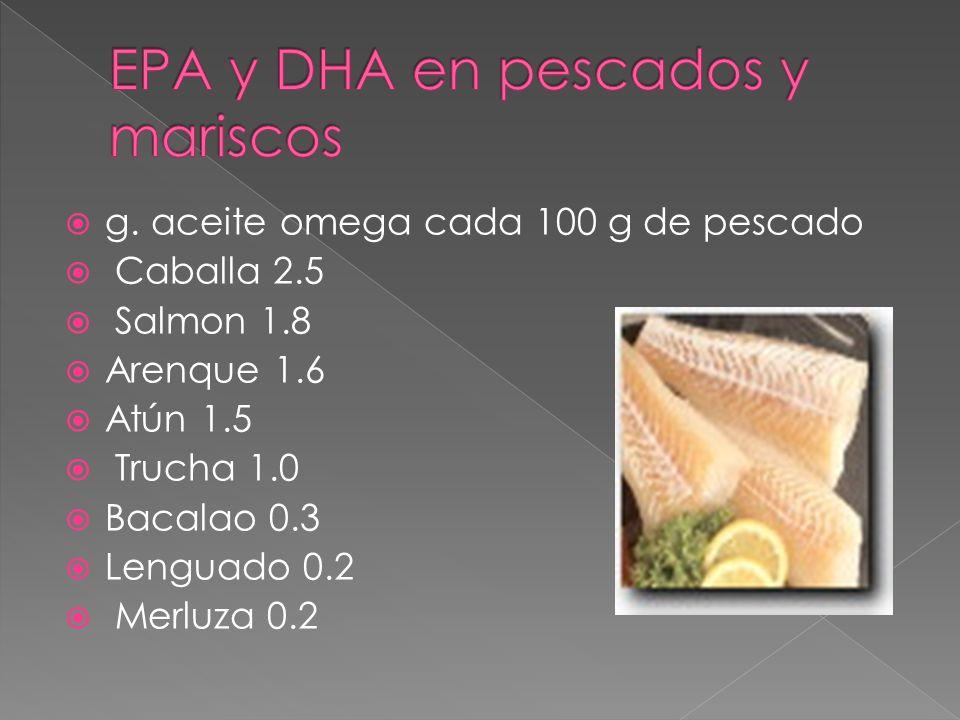 g. aceite omega cada 100 g de pescado Caballa 2.5 Salmon 1.8 Arenque 1.6 Atún 1.5 Trucha 1.0 Bacalao 0.3 Lenguado 0.2 Merluza 0.2