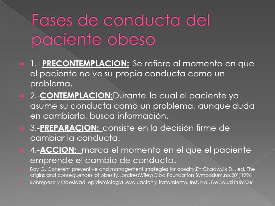 1.- PRECONTEMPLACION: Se refiere al momento en que el paciente no ve su propia conducta como un problema. 2.- CONTEMPLACION: Durante la cual el pacien