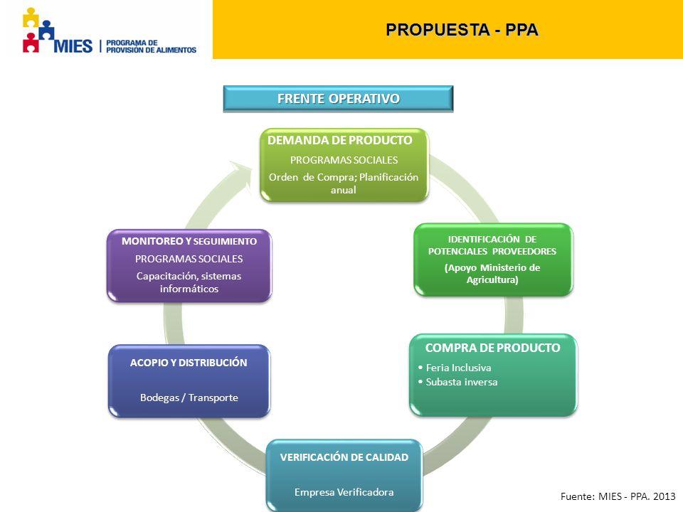 PROPUESTA - PPA FRENTE OPERATIVO DEMANDA DE PRODUCTO PROGRAMAS SOCIALES Orden de Compra; Planificación anual IDENTIFICACIÓN DE POTENCIALES PROVEEDORES (Apoyo Ministerio de Agricultura) COMPRA DE PRODUCTO Feria Inclusiva Subasta inversa VERIFICACIÓN DE CALIDAD Empresa Verificadora ACOPIO Y DISTRIBUCIÓN Bodegas / Transporte MONITOREO Y SEGUIMIENTO PROGRAMAS SOCIALES Capacitación, sistemas informáticos Fuente: MIES - PPA.