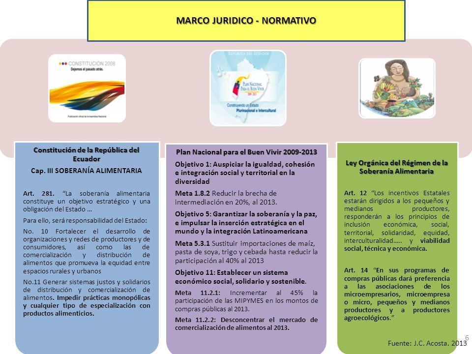 Constitución de la República del Ecuador Cap.III SOBERANÍA ALIMENTARIA Art.