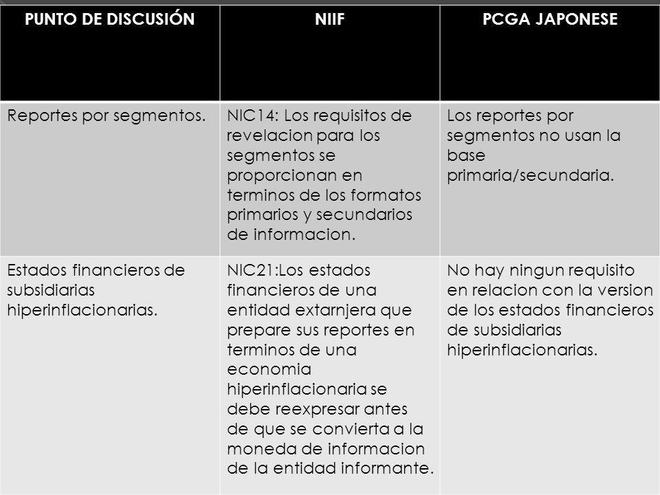 PUNTO DE DISCUSIÓNNIIFPCGA JAPONESE Reportes por segmentos.NIC14: Los requisitos de revelacion para los segmentos se proporcionan en terminos de los formatos primarios y secundarios de informacion.