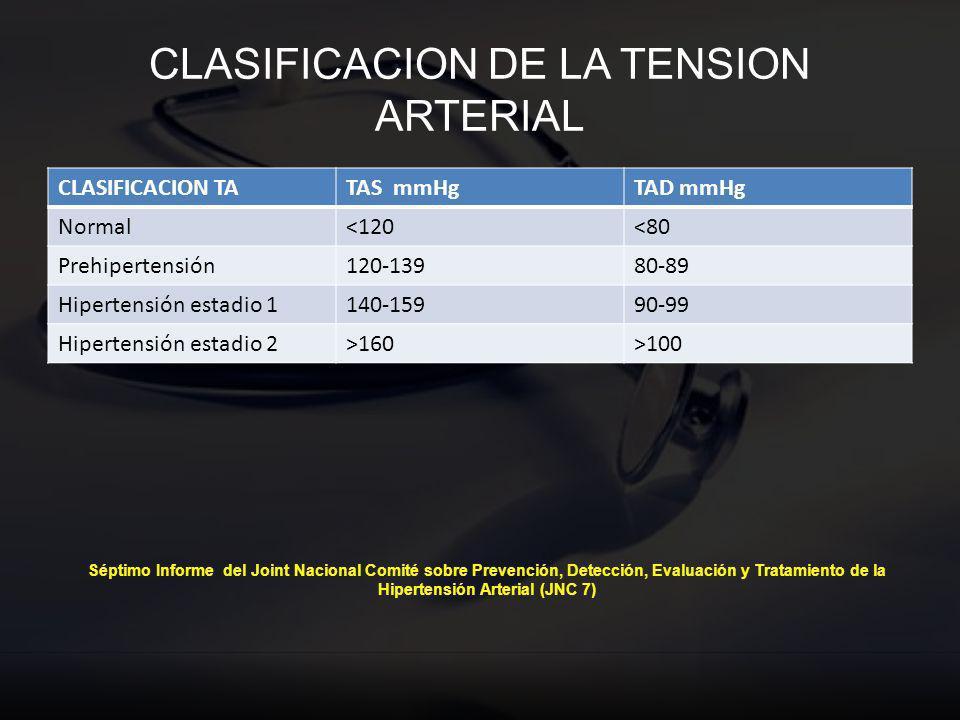 CLASIFICACION DE LA TENSION ARTERIAL CLASIFICACION TATAS mmHgTAD mmHg Normal<120<80 Prehipertensión120-13980-89 Hipertensión estadio 1140-15990-99 Hip