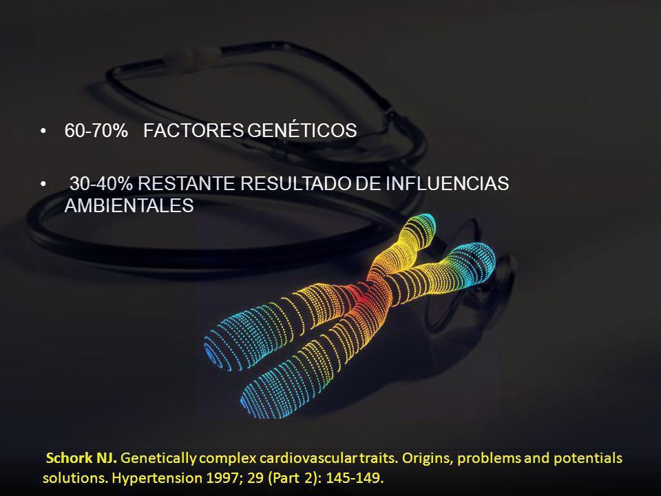 60-70% FACTORES GENÉTICOS 30-40% RESTANTE RESULTADO DE INFLUENCIAS AMBIENTALES Schork NJ. Genetically complex cardiovascular traits. Origins, problems