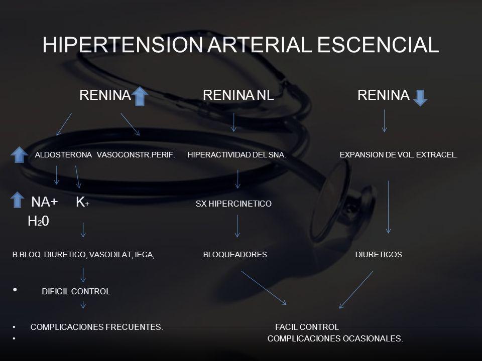 HIPERTENSION ARTERIAL ESCENCIAL RENINA RENINA NL RENINA ALDOSTERONA VASOCONSTR.PERIF. HIPERACTIVIDAD DEL SNA. EXPANSION DE VOL. EXTRACEL. NA+ K + SX H