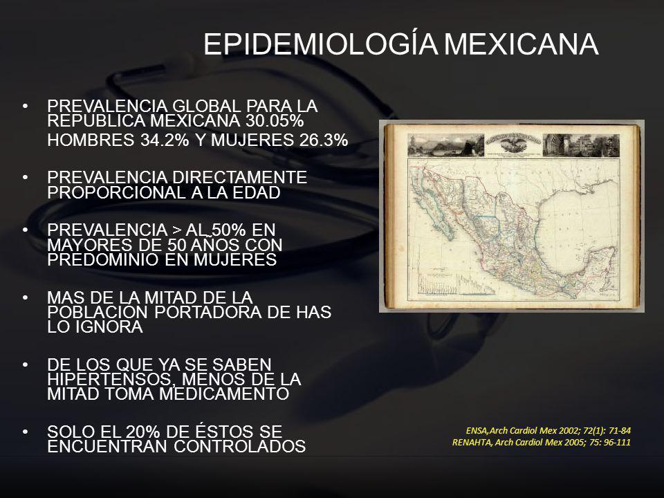 EPIDEMIOLOGÍA MEXICANA PREVALENCIA GLOBAL PARA LA REPÚBLICA MEXICANA 30.05% HOMBRES 34.2% Y MUJERES 26.3% PREVALENCIA DIRECTAMENTE PROPORCIONAL A LA E