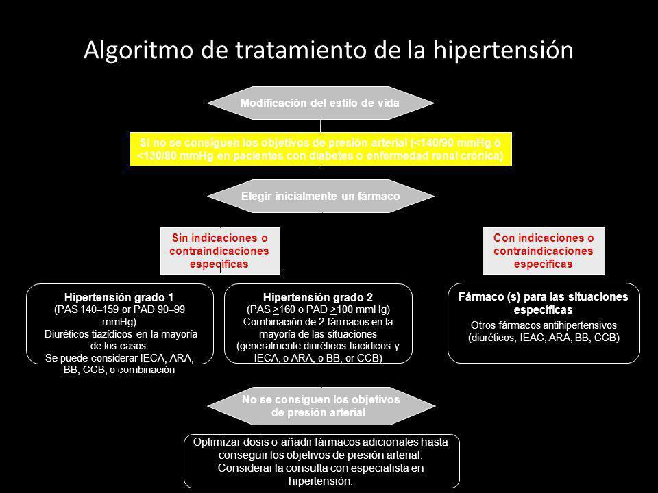 Algoritmo de tratamiento de la hipertensión Si no se consiguen los objetivos de presión arterial (<140/90 mmHg ó <130/80 mmHg en pacientes con diabete