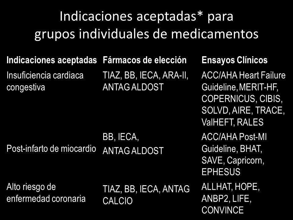 Indicaciones aceptadas* para grupos individuales de medicamentos Indicaciones aceptadasFármacos de elecciónEnsayos Clínicos ACC/AHA Heart Failure Guid