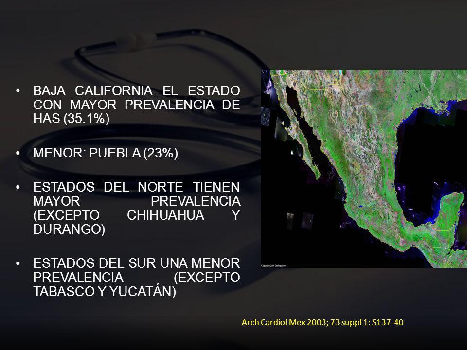 BAJA CALIFORNIA EL ESTADO CON MAYOR PREVALENCIA DE HAS (35.1%) MENOR: PUEBLA (23%) ESTADOS DEL NORTE TIENEN MAYOR PREVALENCIA (EXCEPTO CHIHUAHUA Y DUR