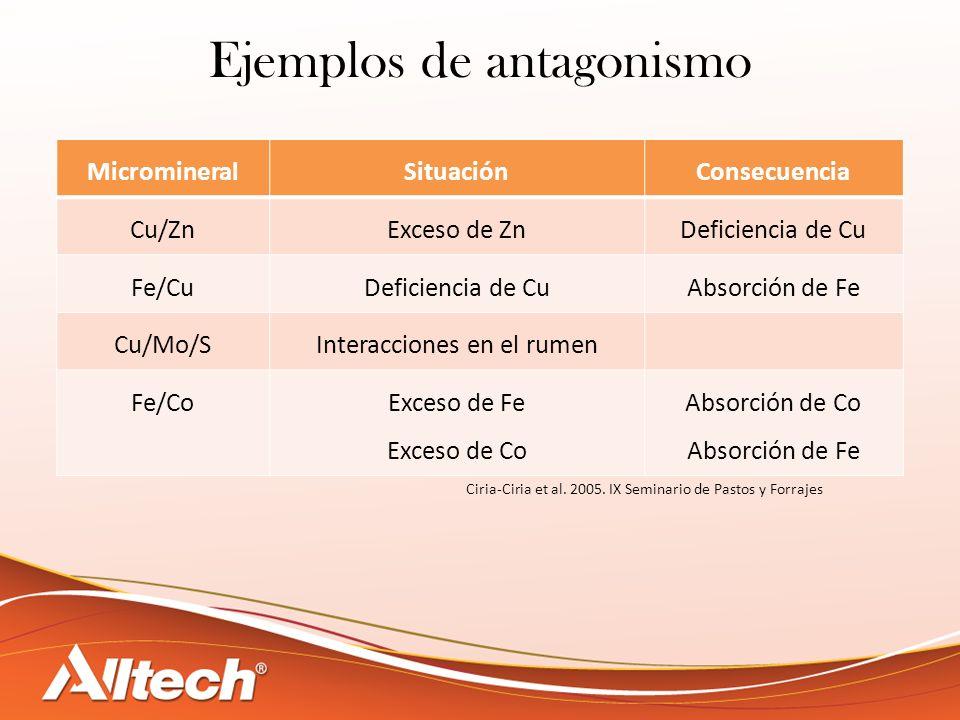 MicromineralSituaciónConsecuencia Cu/ZnExceso de ZnDeficiencia de Cu Fe/CuDeficiencia de CuAbsorción de Fe Cu/Mo/SInteracciones en el rumen Fe/CoExces