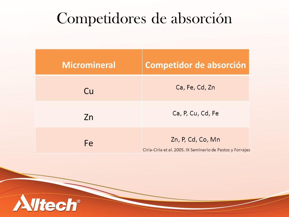 Competidores de absorción MicromineralCompetidor de absorción Cu Ca, Fe, Cd, Zn Zn Ca, P, Cu, Cd, Fe Fe Zn, P, Cd, Co, Mn Ciria-Ciria et al. 2005. IX
