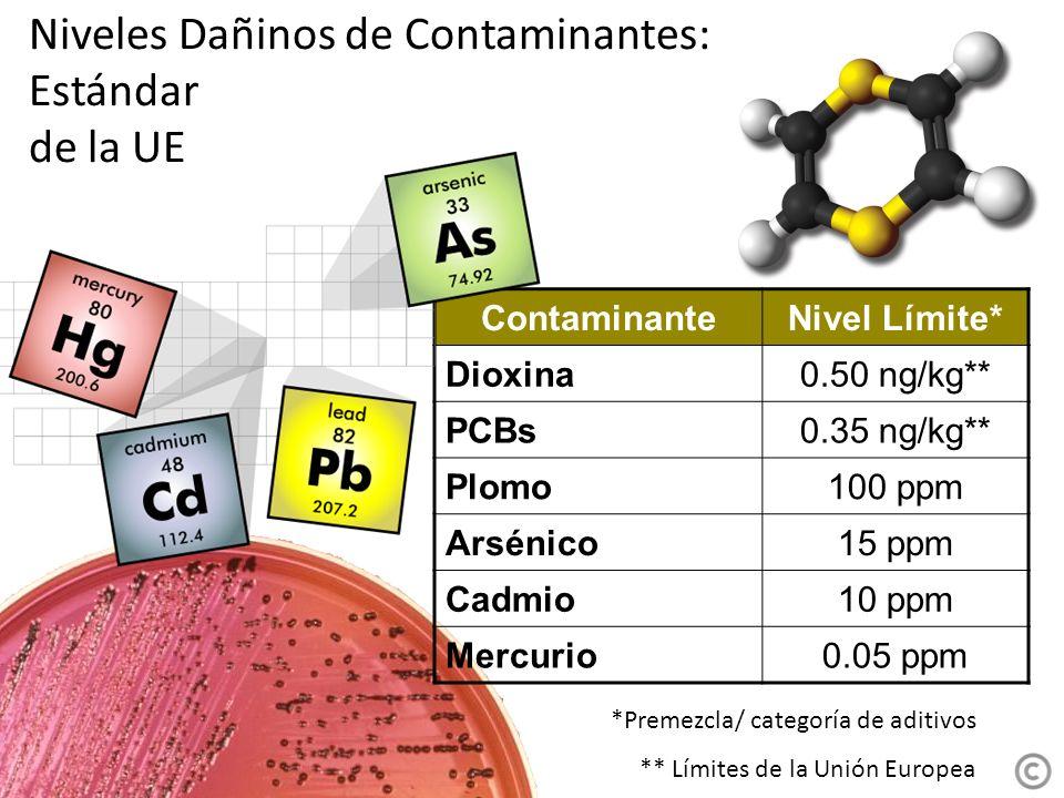 Niveles Dañinos de Contaminantes: Estándar de la UE ContaminanteNivel Límite* Dioxina0.50 ng/kg** PCBs0.35 ng/kg** Plomo100 ppm Arsénico15 ppm Cadmio10 ppm Mercurio0.05 ppm *Premezcla/ categoría de aditivos ** Límites de la Unión Europea