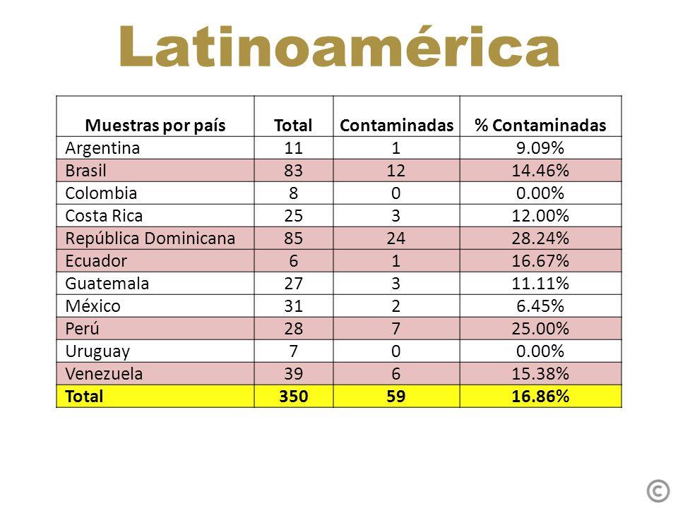 Latinoamérica Muestras por paísTotalContaminadas% Contaminadas Argentina 1119.09% Brasil 831214.46% Colombia 800.00% Costa Rica 25312.00% República Dominicana 852428.24% Ecuador 6116.67% Guatemala 27311.11% México 3126.45% Perú 28725.00% Uruguay 700.00% Venezuela 39615.38% Total 3505916.86%