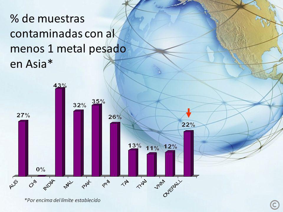% de muestras contaminadas con al menos 1 metal pesado en Asia* *Por encima del límite establecido