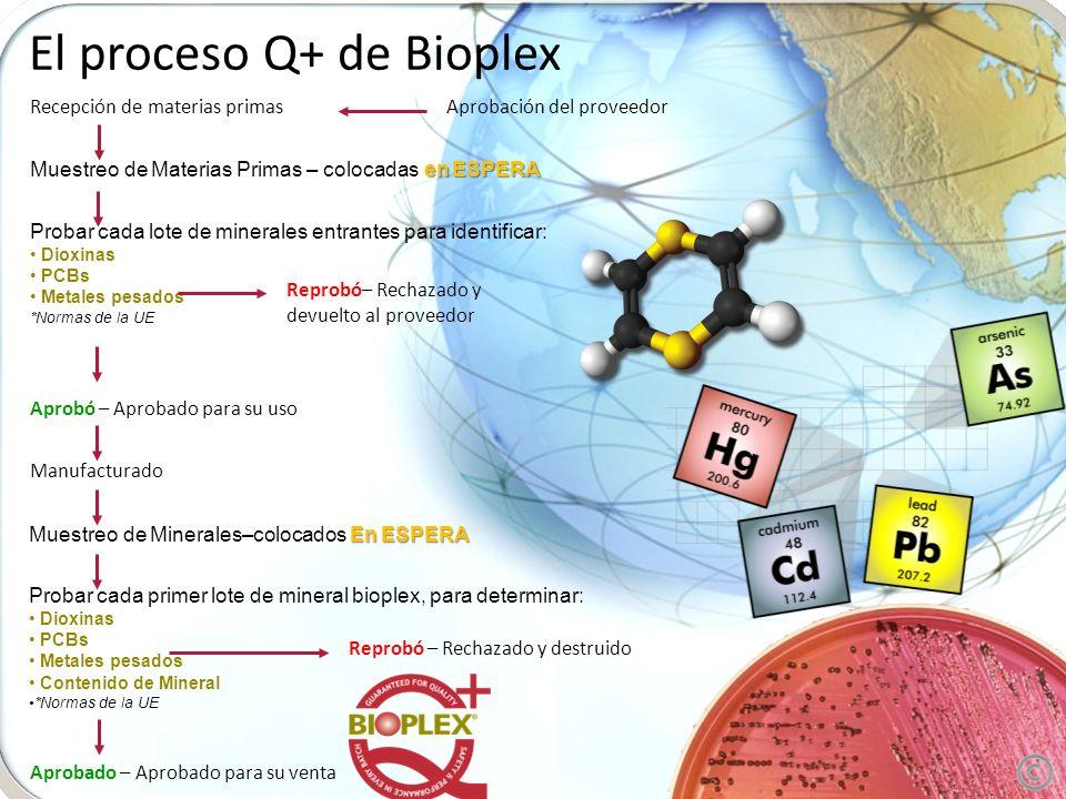 El proceso Q+ de Bioplex Recepción de materias primasAprobación del proveedor en ESPERA Muestreo de Materias Primas – colocadas en ESPERA Probar cada lote de minerales entrantes para identificar: Dioxinas PCBs Metales pesados *Normas de la UE Aprobó – Aprobado para su uso Manufacturado Reprobó– Rechazado y devuelto al proveedor En ESPERA Muestreo de Minerales–colocados En ESPERA Probar cada primer lote de mineral bioplex, para determinar: Dioxinas PCBs Metales pesados Contenido de Mineral *Normas de la UE Aprobado – Aprobado para su venta Reprobó – Rechazado y destruido