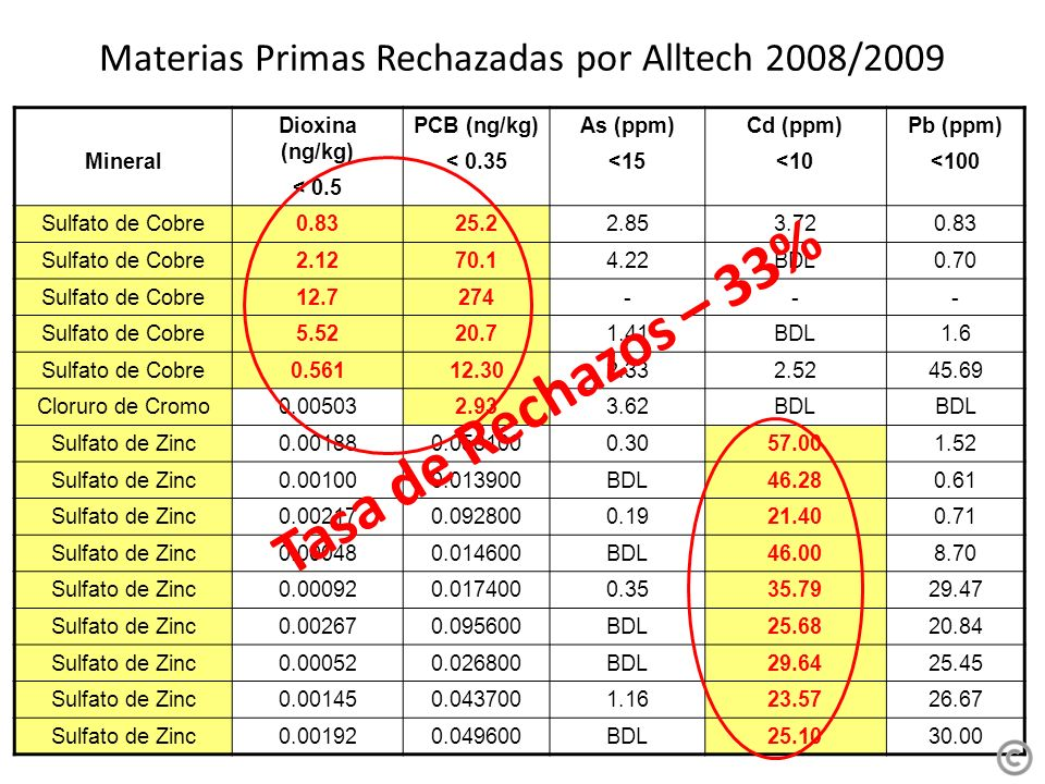 Materias Primas Rechazadas por Alltech 2008/2009 Mineral Dioxina (ng/kg) < 0.5 PCB (ng/kg) < 0.35 As (ppm) <15 Cd (ppm) <10 Pb (ppm) <100 Sulfato de Cobre0.8325.22.853.720.83 Sulfato de Cobre2.1270.14.22BDL0.70 Sulfato de Cobre12.7274--- Sulfato de Cobre5.5220.71.41BDL1.6 Sulfato de Cobre0.56112.302.332.5245.69 Cloruro de Cromo0.005032.933.62BDL Sulfato de Zinc0.001880.0581000.3057.001.52 Sulfato de Zinc0.001000.013900BDL46.280.61 Sulfato de Zinc0.002170.0928000.1921.400.71 Sulfato de Zinc0.000480.014600BDL46.008.70 Sulfato de Zinc0.000920.0174000.3535.7929.47 Sulfato de Zinc0.002670.095600BDL25.6820.84 Sulfato de Zinc0.000520.026800BDL29.6425.45 Sulfato de Zinc0.001450.0437001.1623.5726.67 Sulfato de Zinc0.001920.049600BDL25.1030.00 Tasa de Rechazos – 33%