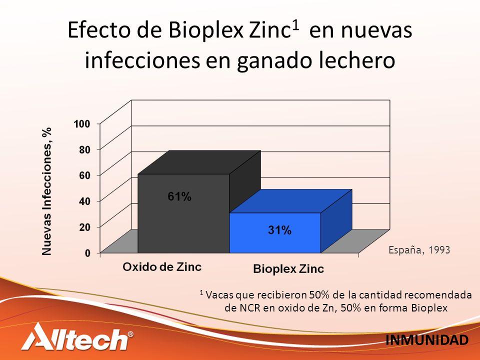 Efecto de Bioplex Zinc 1 en nuevas infecciones en ganado lechero 1 Vacas que recibieron 50% de la cantidad recomendada de NCR en oxido de Zn, 50% en forma Bioplex España, 1993 INMUNIDAD