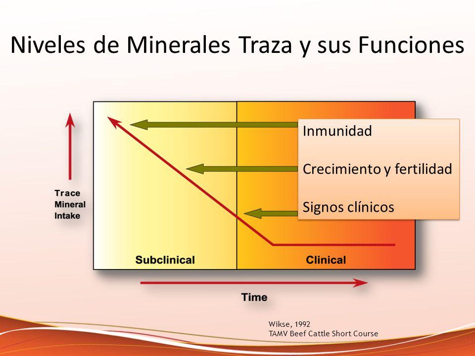 Wikse, 1992 TAMV Beef Cattle Short Course Niveles de Minerales Traza y sus Funciones Inmunidad Crecimiento y fertilidad Signos clínicos Inmunidad Crec