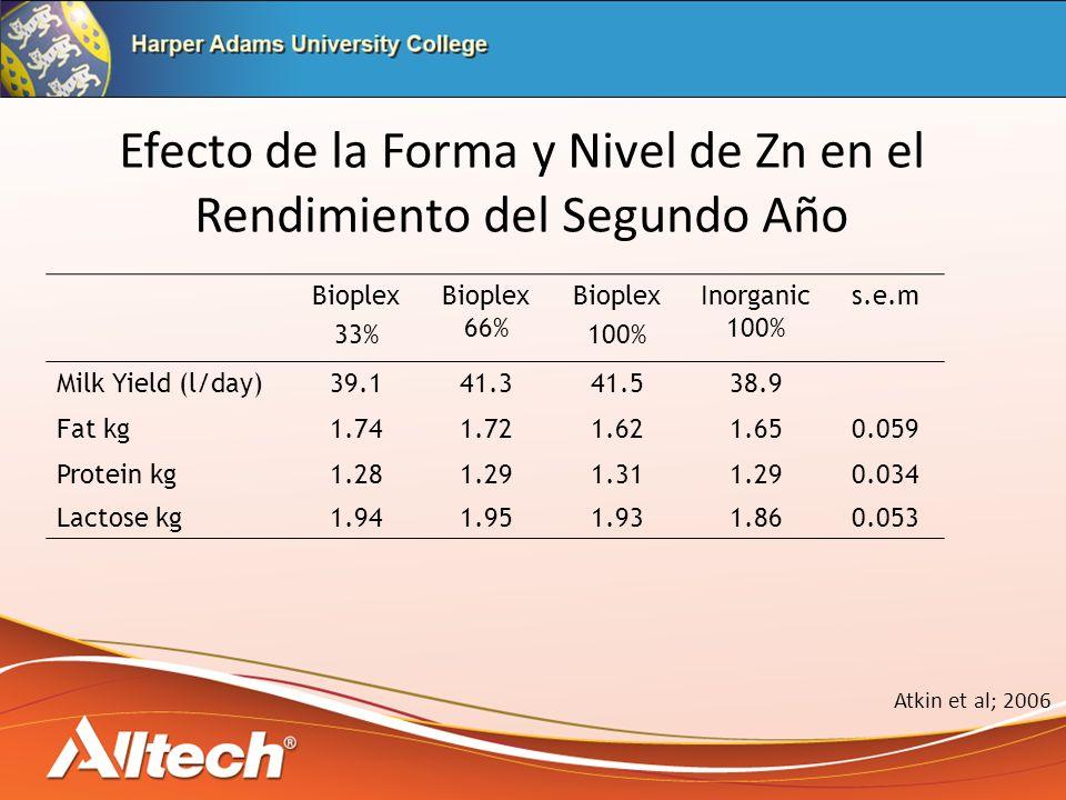Efecto de la Forma y Nivel de Zn en el Rendimiento del Segundo Año Bioplex 33% Bioplex 66% Bioplex 100% Inorganic 100% s.e.m Milk Yield (l/day)39.141.341.538.9 Fat kg1.741.721.621.650.059 Protein kg1.281.291.311.290.034 Lactose kg1.941.951.931.860.053 Atkin et al; 2006