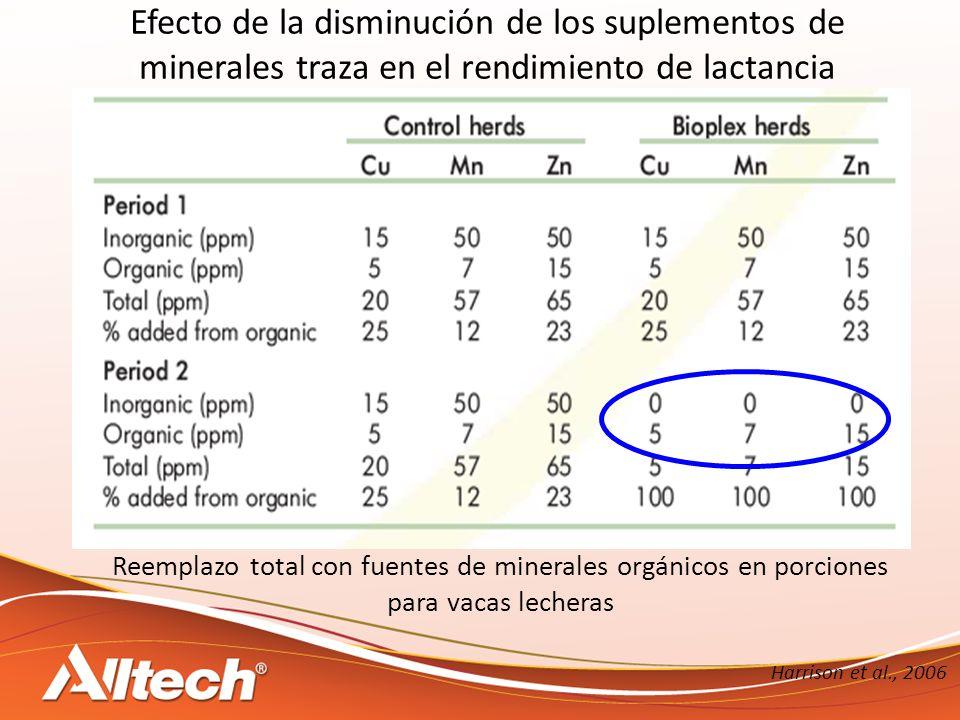Reemplazo total con fuentes de minerales orgánicos en porciones para vacas lecheras Harrison et al., 2006 Efecto de la disminución de los suplementos