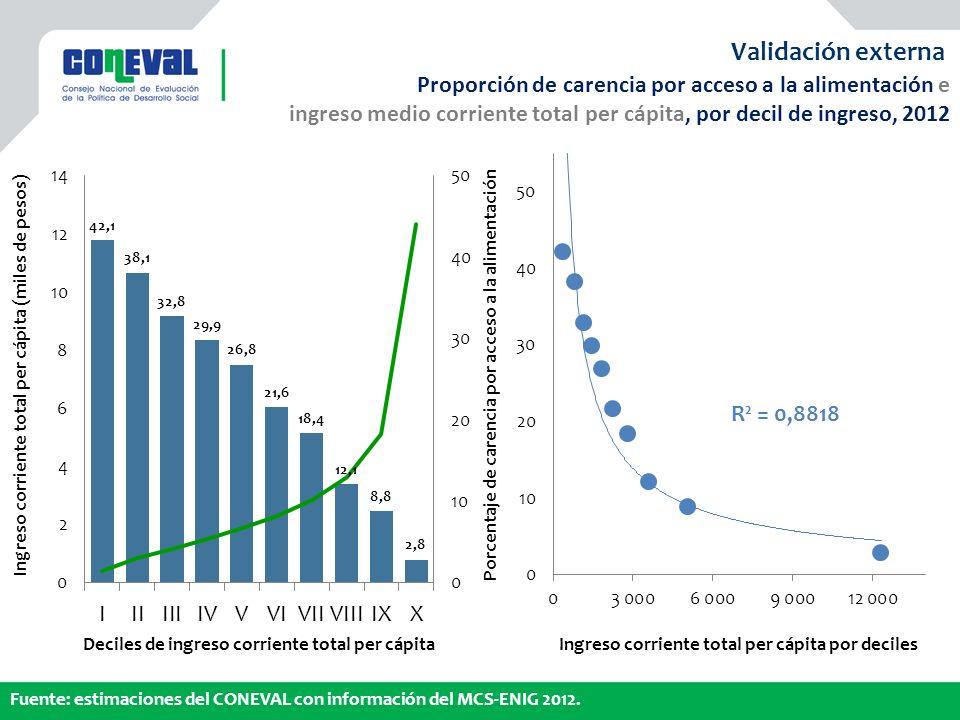 Ingreso corriente total per cápita (miles de pesos) Ingreso corriente total per cápita por deciles Porcentaje de carencia por acceso a la alimentación