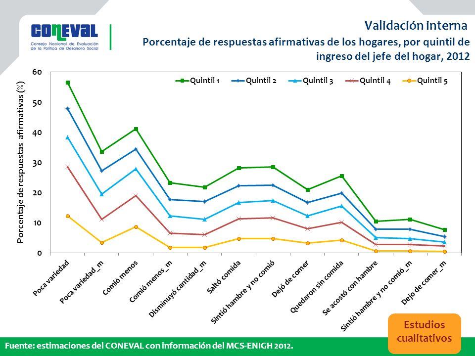 Porcentaje de respuestas afirmativas de los hogares, por quintil de ingreso del jefe del hogar, 2012 Validación interna Fuente: estimaciones del CONEV