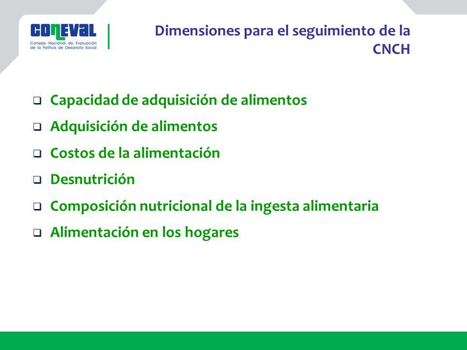 Capacidad de adquisición de alimentos Adquisición de alimentos Costos de la alimentación Desnutrición Composición nutricional de la ingesta alimentari