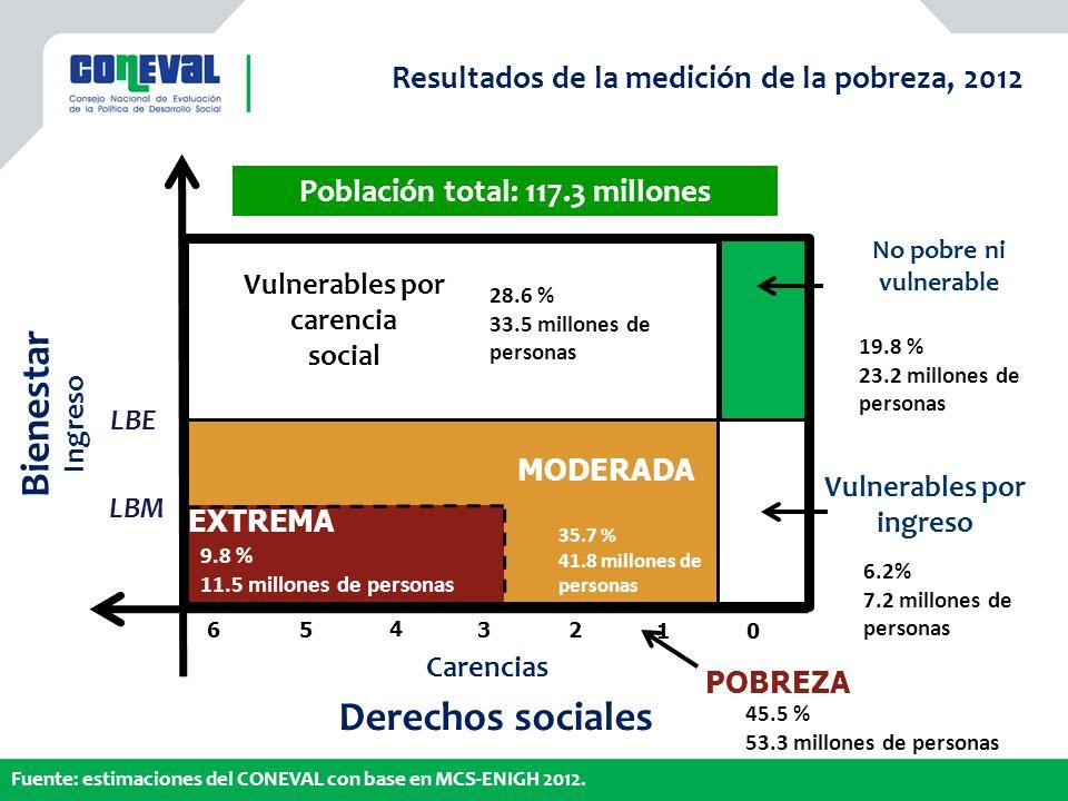 Derechos sociales Carencias Bienestar Ingreso Vulnerables por ingreso Vulnerables por carencia social 6.2% 7.2 millones de personas 28.6 % 33.5 millones de personas 0 3 2 1 4 5 6 19.8 % 23.2 millones de personas No pobre ni vulnerable 45.5 % 53.3 millones de personas 9.8 % 11.5 millones de personas Población total: 117.3 millones Fuente: estimaciones del CONEVAL con base en MCS-ENIGH 2012.
